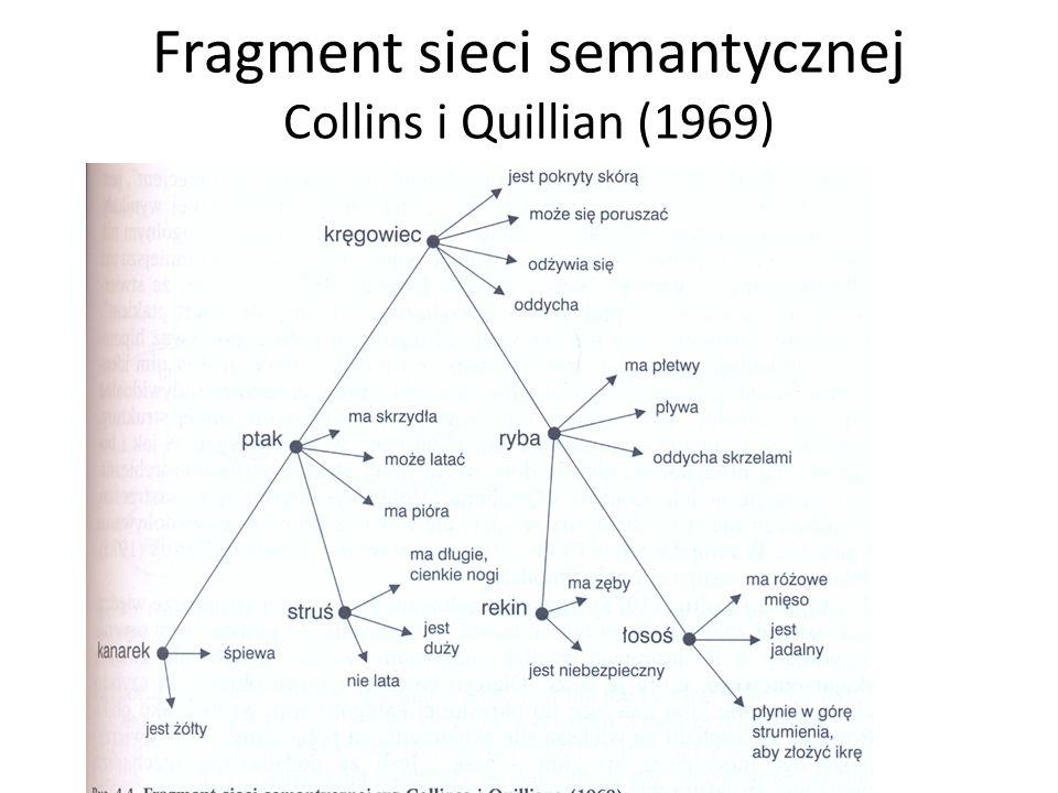 Fragment sieci semantycznej Collins i Quillian (1969)