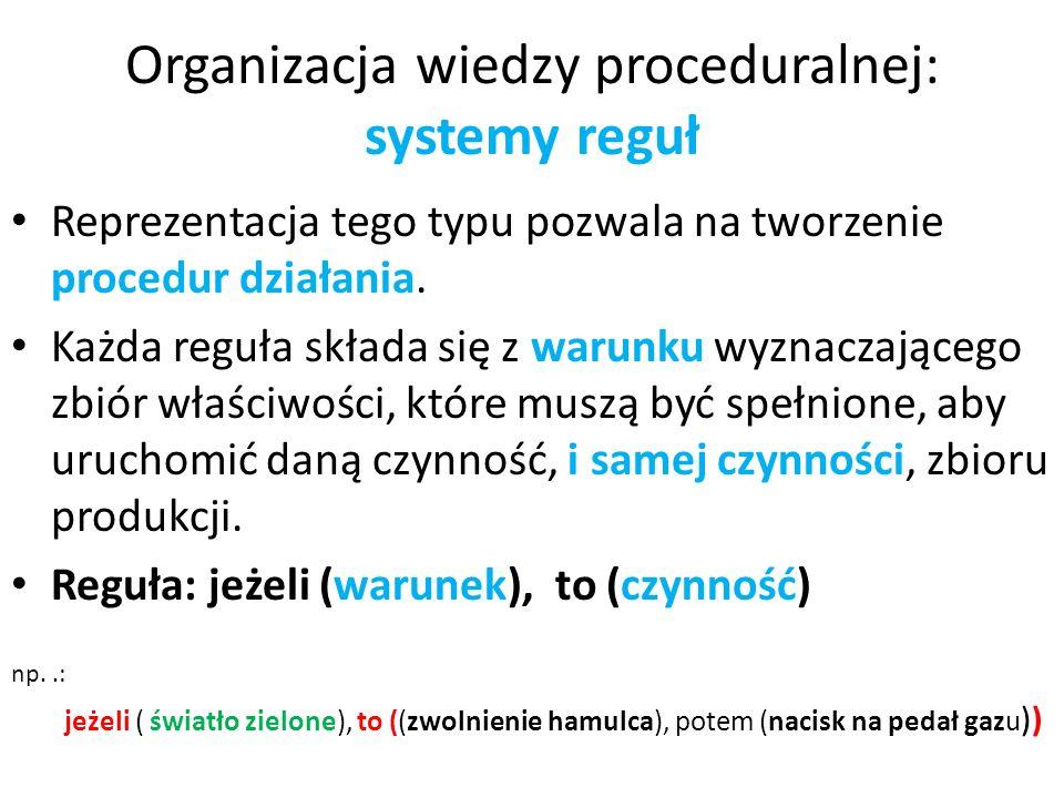 Organizacja wiedzy proceduralnej: systemy reguł