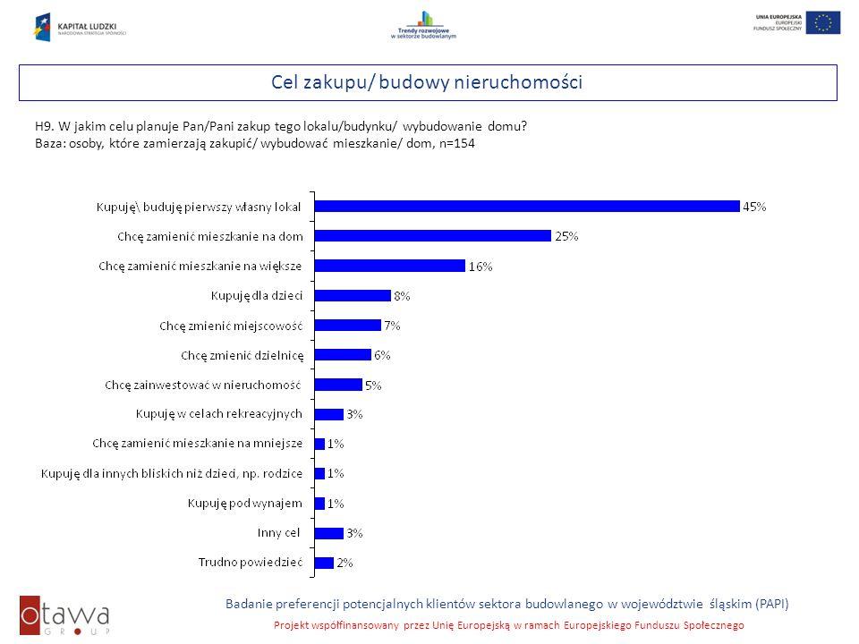 Cel zakupu/ budowy nieruchomości