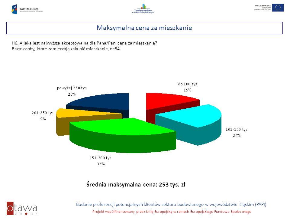 Średnia maksymalna cena: 253 tys. zł