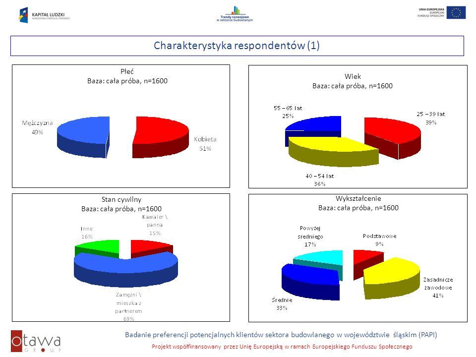 Charakterystyka respondentów (1)