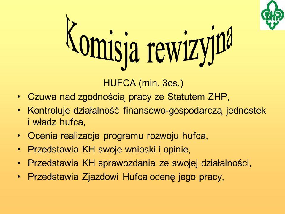 Komisja rewizyjna HUFCA (min. 3os.)