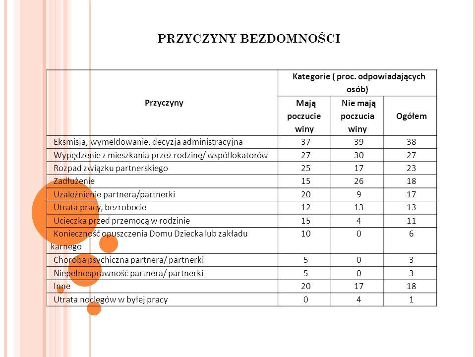 PRZYCZYNY BEZDOMNOŚCI Kategorie ( proc. odpowiadających osób)