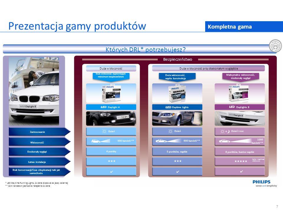 Prezentacja gamy produktów