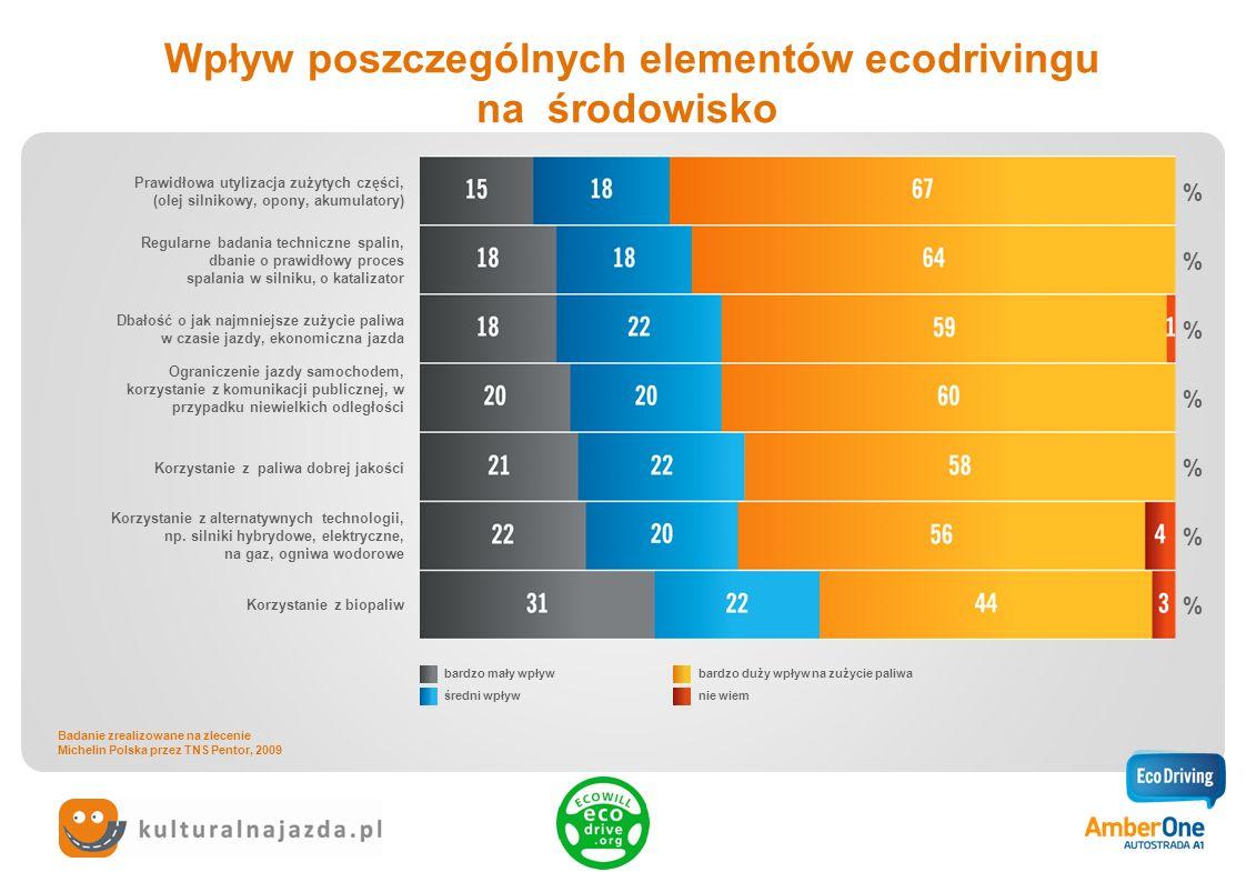 Wpływ poszczególnych elementów ecodrivingu na środowisko