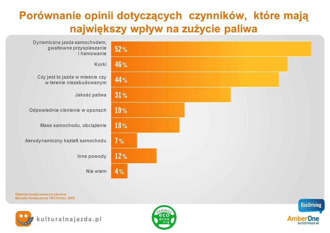 Porównanie opinii dotyczących czynników, które mają największy wpływ na zużycie paliwa