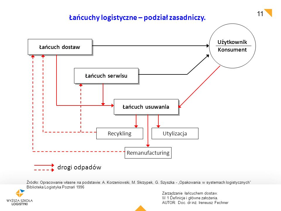 Łańcuchy logistyczne – podział zasadniczy.