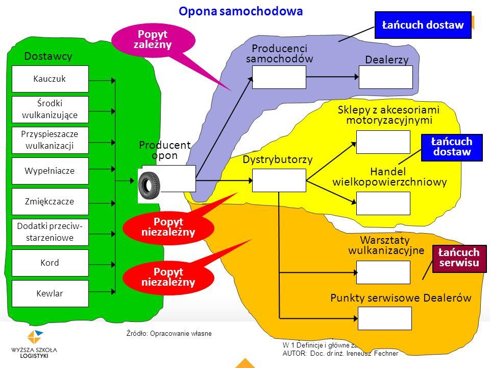 Opona samochodowa Łańcuch dostaw Popyt zależny Producenci Dostawcy