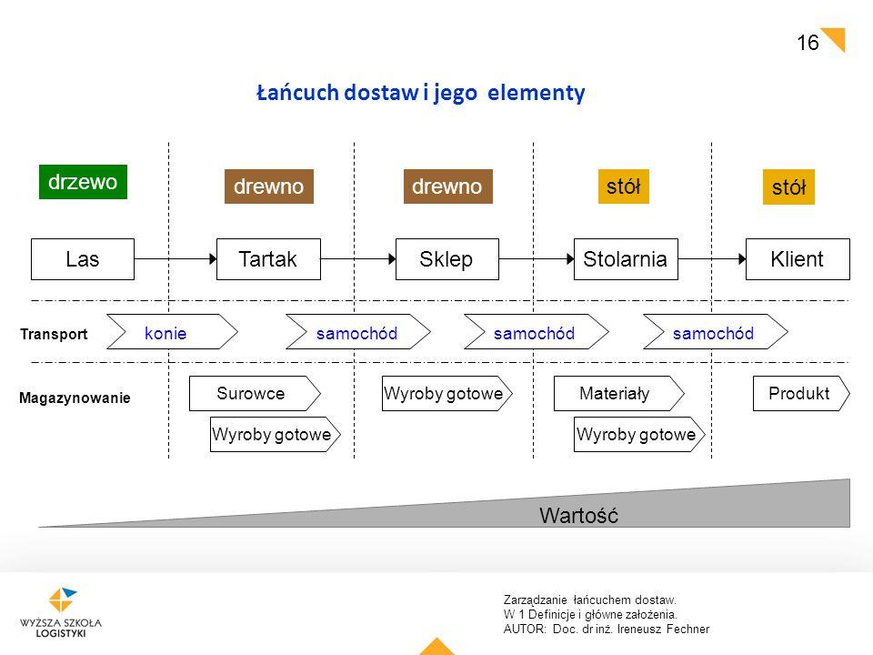 Łańcuch dostaw i jego elementy