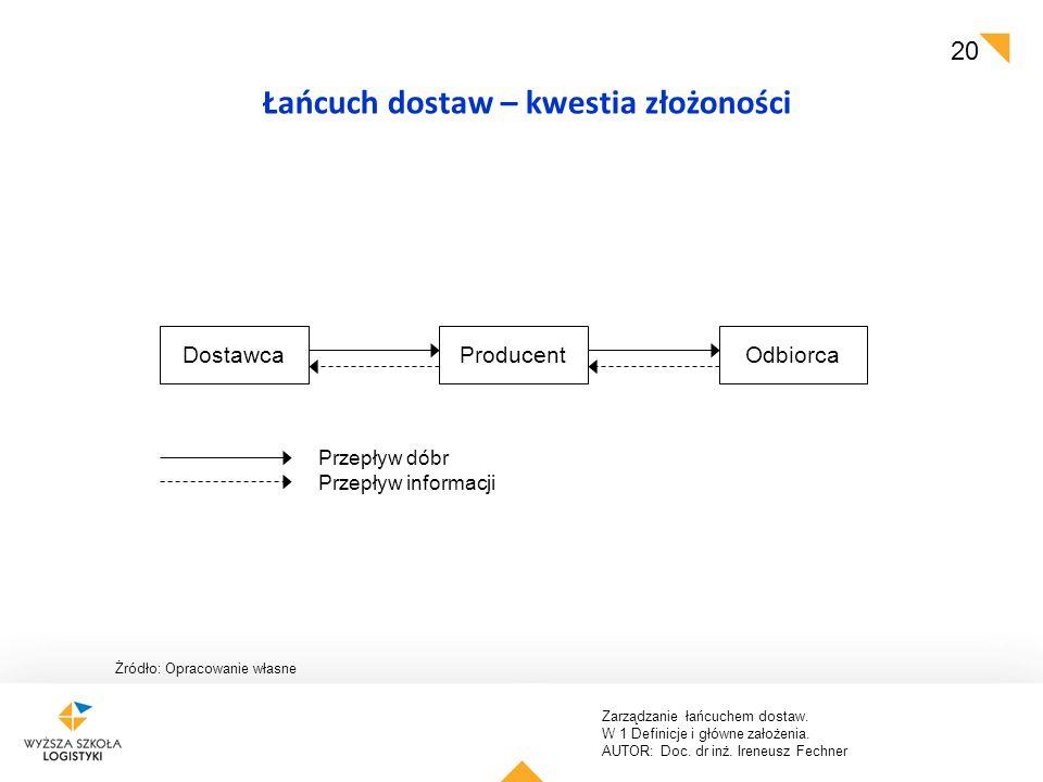 Łańcuch dostaw – kwestia złożoności