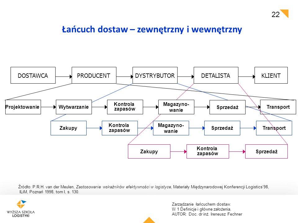 Łańcuch dostaw – zewnętrzny i wewnętrzny