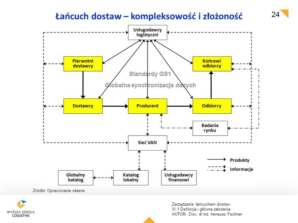 Łańcuch dostaw – kompleksowość i złożoność