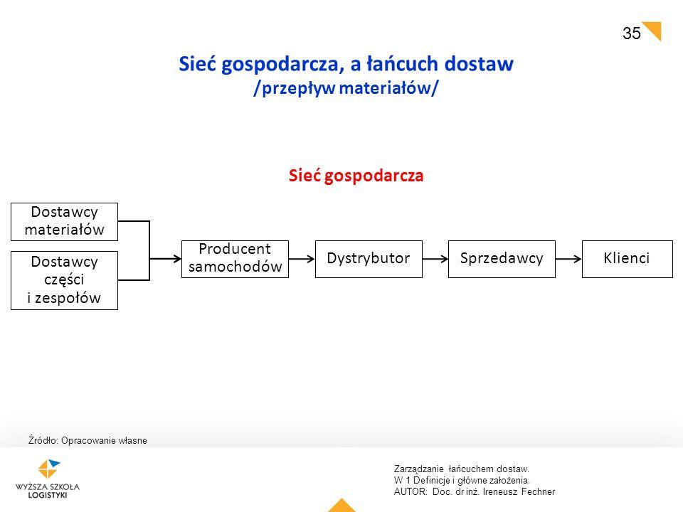 Sieć gospodarcza, a łańcuch dostaw /przepływ materiałów/