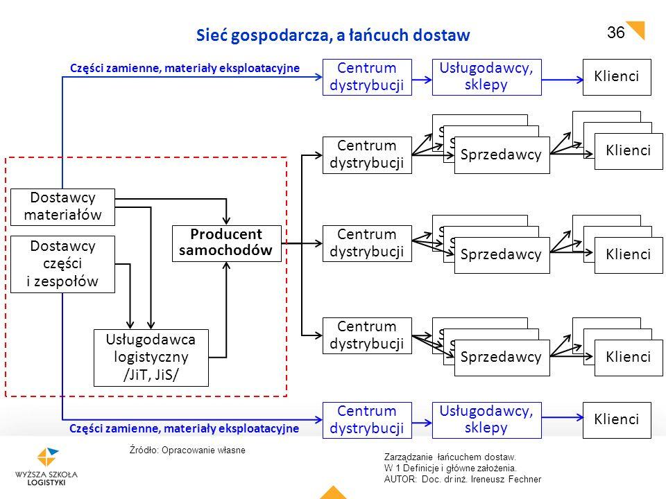 Sieć gospodarcza, a łańcuch dostaw