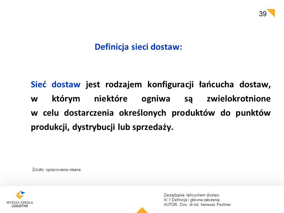 Definicja sieci dostaw: