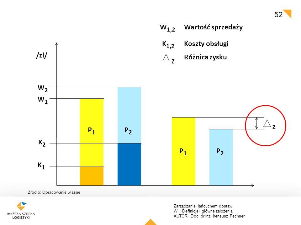 W1,2 Wartość sprzedaży K1,2 Koszty obsługi /zł/ Różnica zysku W2 W1 P1