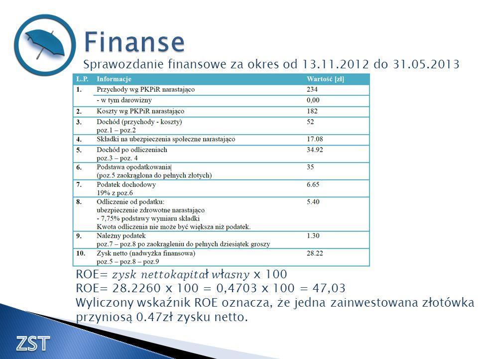 Finanse Sprawozdanie finansowe za okres od 13.11.2012 do 31.05.2013. ROE= 𝑧𝑦𝑠𝑘 𝑛𝑒𝑡𝑡𝑜𝑘𝑎𝑝𝑖𝑡𝑎ł 𝑤ł𝑎𝑠𝑛𝑦 x 100.