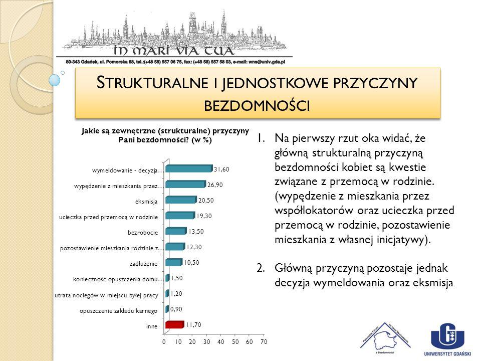 Strukturalne i jednostkowe przyczyny bezdomności