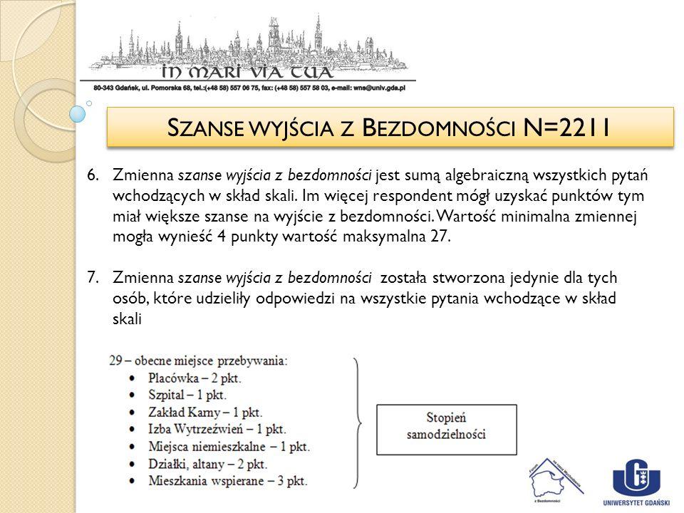Szanse wyjścia z Bezdomności N=2211