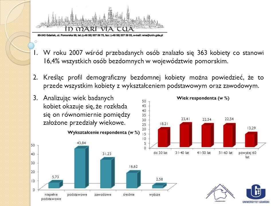 2017-03-28W roku 2007 wśród przebadanych osób znalazło się 363 kobiety co stanowi 16,4% wszystkich osób bezdomnych w województwie pomorskim.