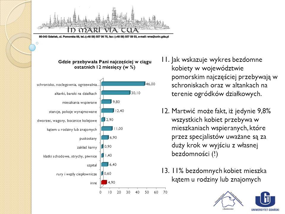 11% bezdomnych kobiet mieszka kątem u rodziny lub znajomych