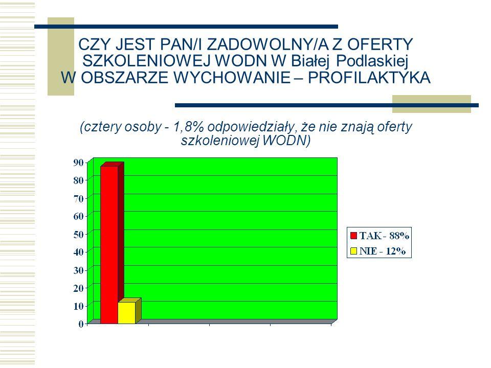 CZY JEST PAN/I ZADOWOLNY/A Z OFERTY SZKOLENIOWEJ WODN W Białej Podlaskiej W OBSZARZE WYCHOWANIE – PROFILAKTYKA (cztery osoby - 1,8% odpowiedziały, że nie znają oferty szkoleniowej WODN)