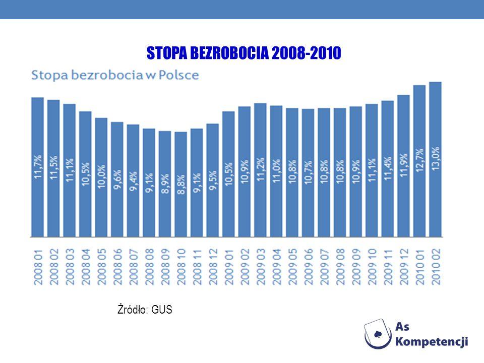 STOPA BEZROBOCIA 2008-2010 Żródło: GUS