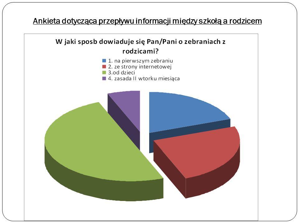Ankieta dotycząca przepływu informacji między szkołą a rodzicem