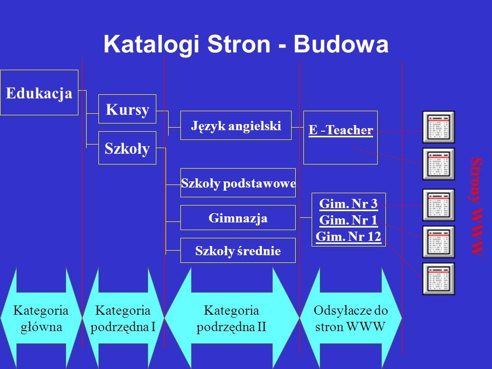 Katalogi Stron - Budowa