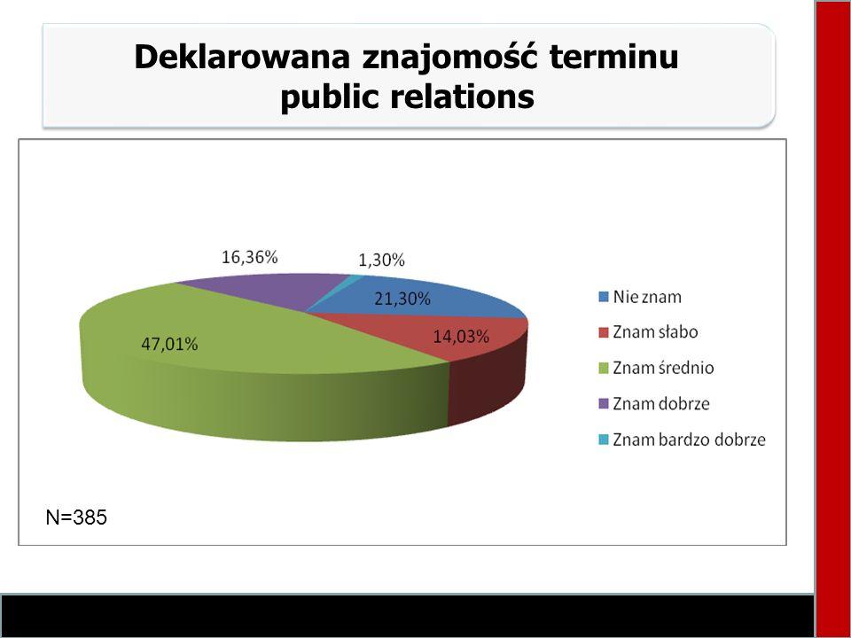 Deklarowana znajomość terminu public relations