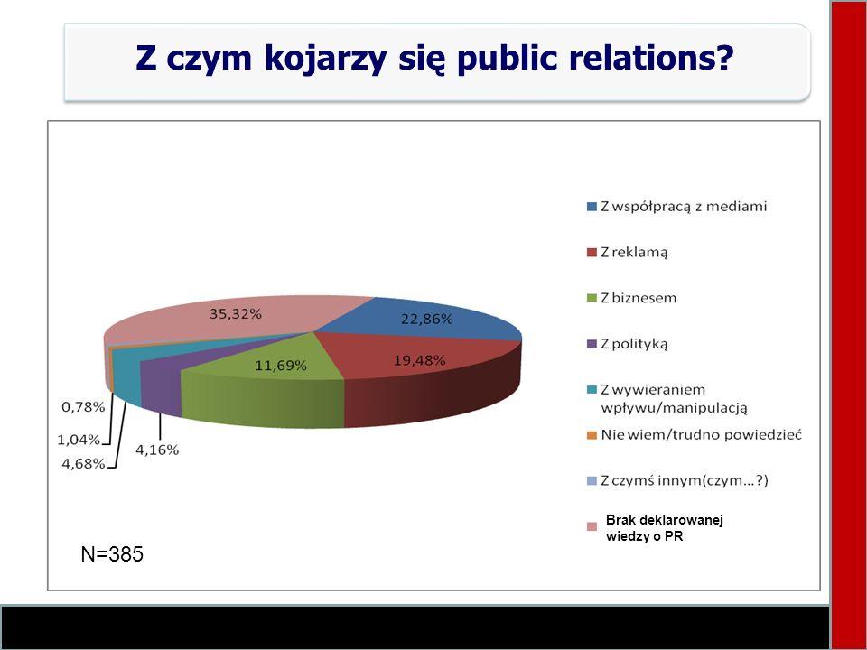 Z czym kojarzy się public relations