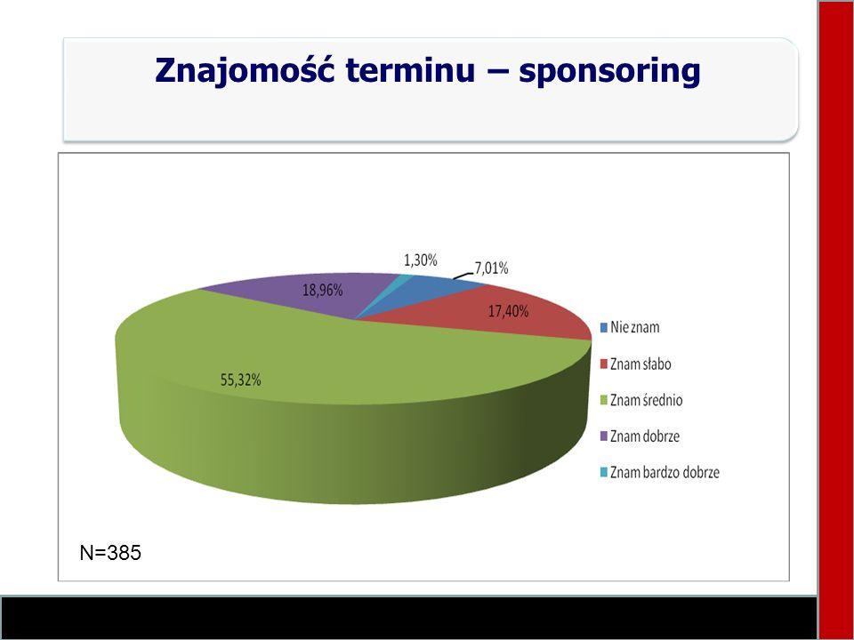 Znajomość terminu – sponsoring