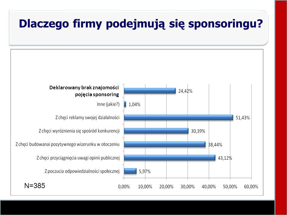 Dlaczego firmy podejmują się sponsoringu