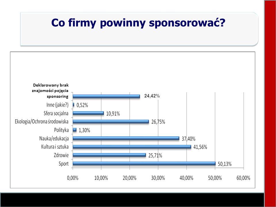 Co firmy powinny sponsorować