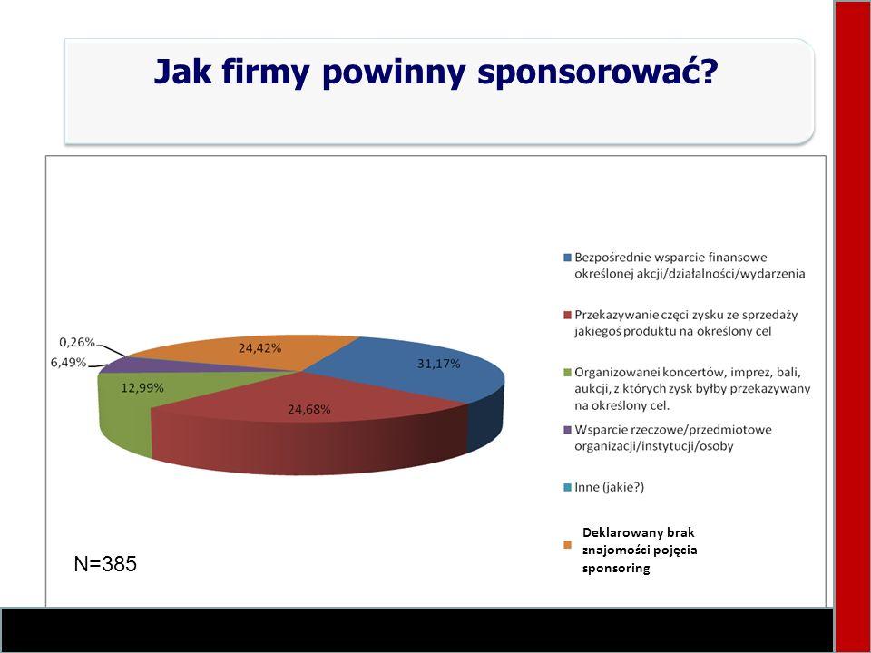 Jak firmy powinny sponsorować