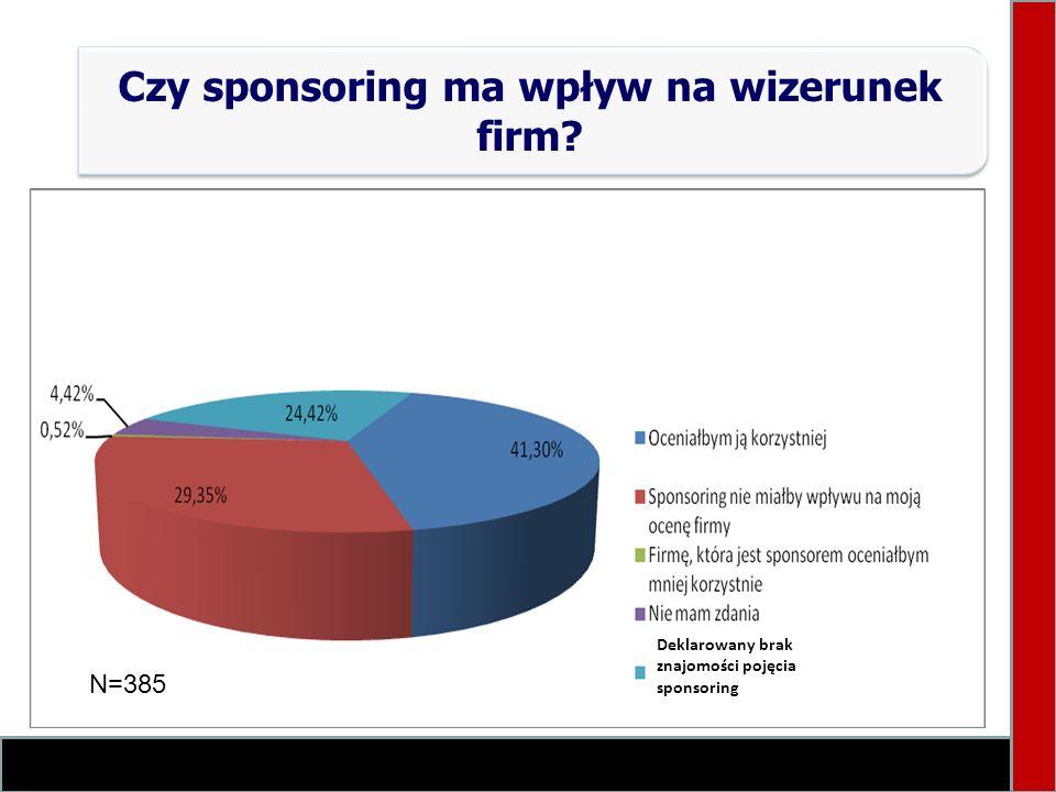 Czy sponsoring ma wpływ na wizerunek firm