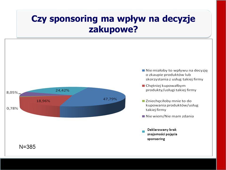 Czy sponsoring ma wpływ na decyzje zakupowe