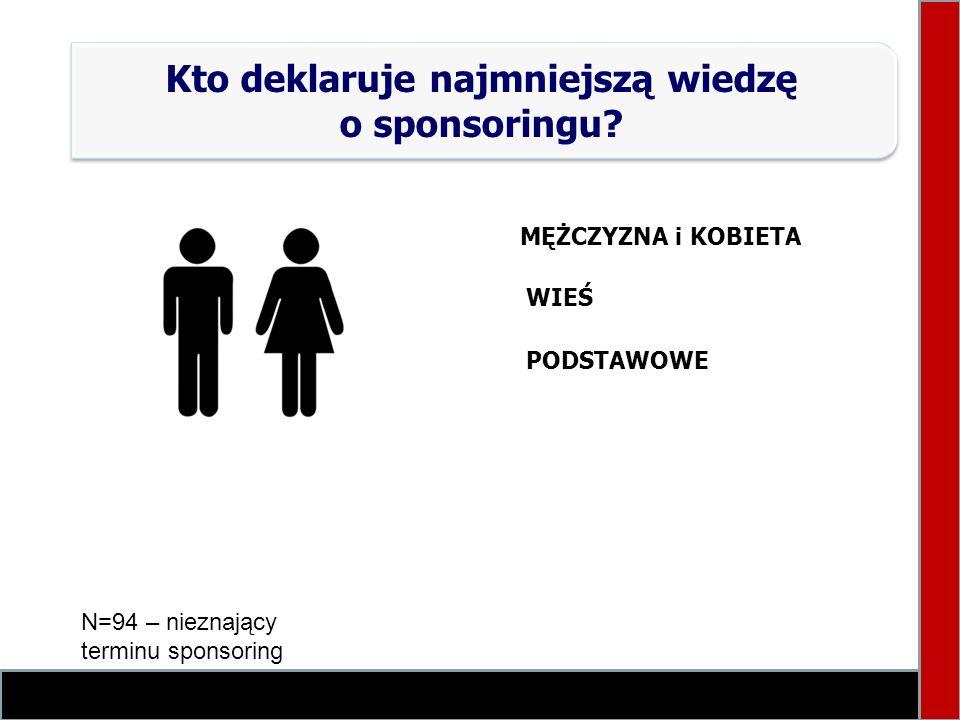 Kto deklaruje najmniejszą wiedzę o sponsoringu