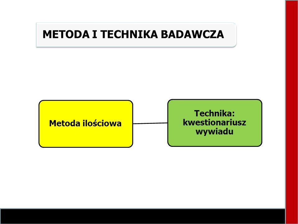 Technika: kwestionariusz wywiadu