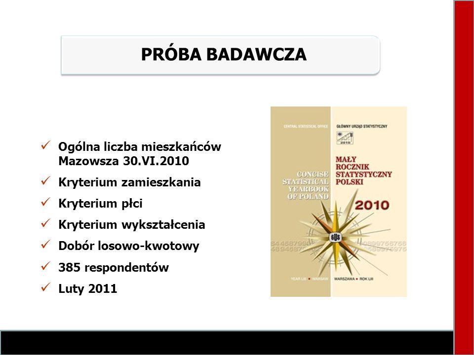 PRÓBA BADAWCZA Ogólna liczba mieszkańców Mazowsza 30.VI.2010