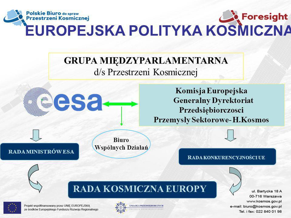 EUROPEJSKA POLITYKA KOSMICZNA Generalny Dyrektoriat Przedsiębiorczosci