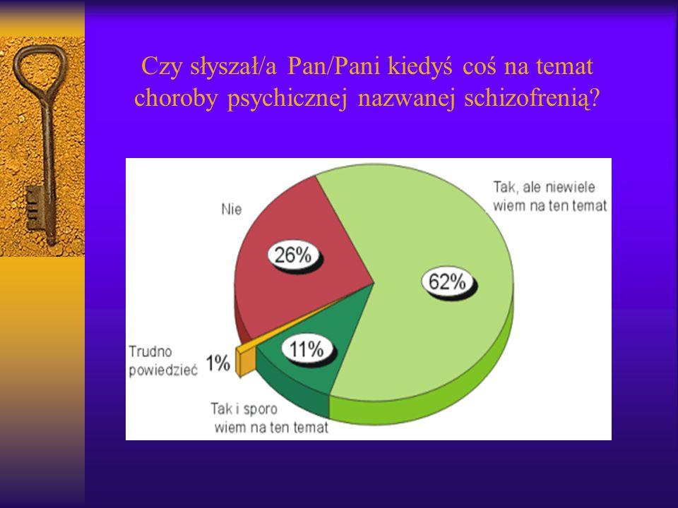 Czy słyszał/a Pan/Pani kiedyś coś na temat choroby psychicznej nazwanej schizofrenią