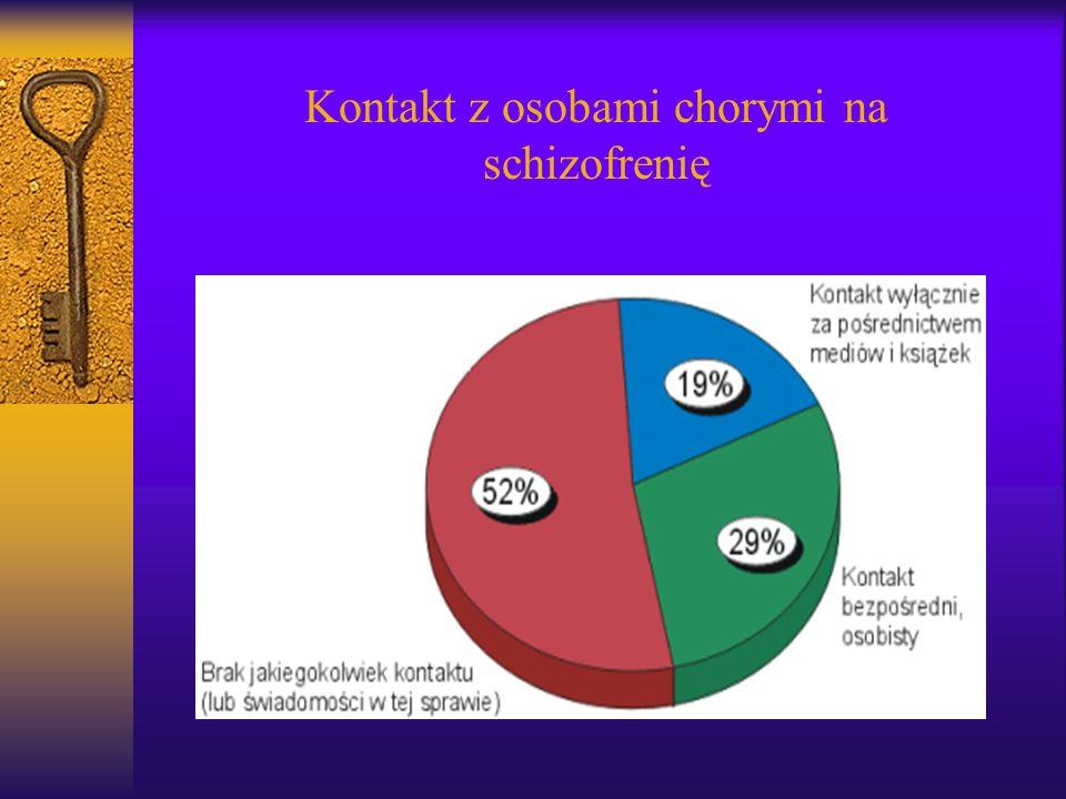 Kontakt z osobami chorymi na schizofrenię