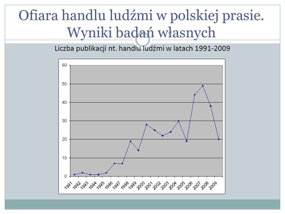 Ofiara handlu ludźmi w polskiej prasie. Wyniki badań własnych