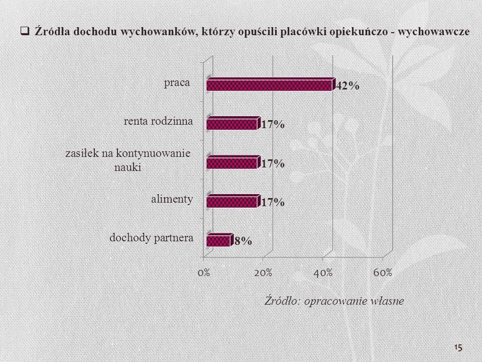 Źródła dochodu wychowanków, którzy opuścili placówki opiekuńczo - wychowawcze