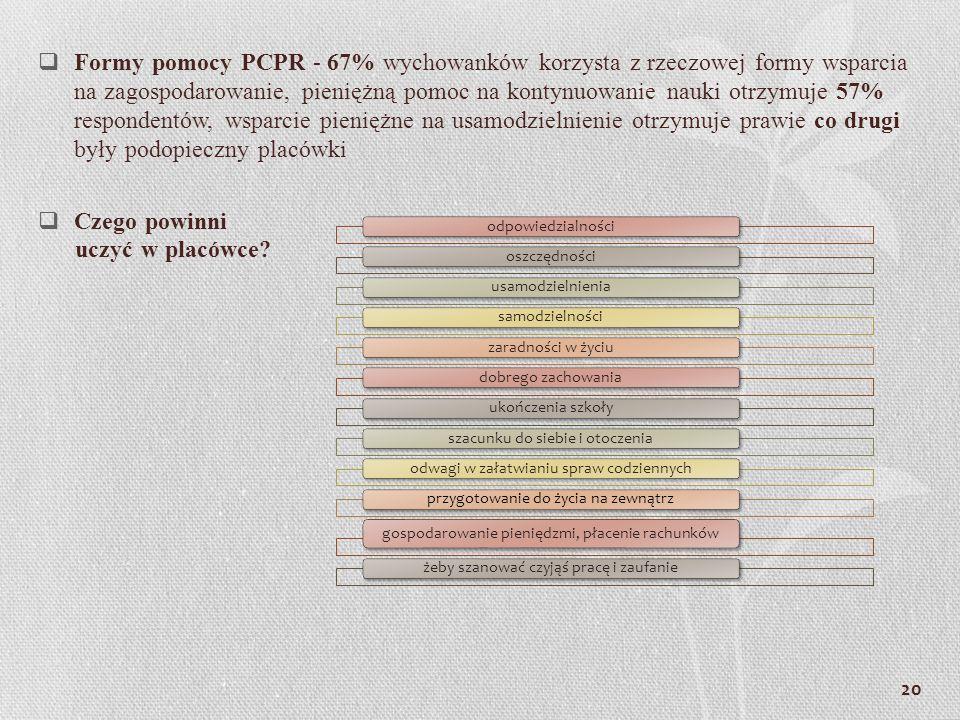 Formy pomocy PCPR - 67% wychowanków korzysta z rzeczowej formy wsparcia na zagospodarowanie, pieniężną pomoc na kontynuowanie nauki otrzymuje 57% respondentów, wsparcie pieniężne na usamodzielnienie otrzymuje prawie co drugi były podopieczny placówki