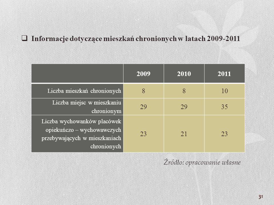 Informacje dotyczące mieszkań chronionych w latach 2009-2011