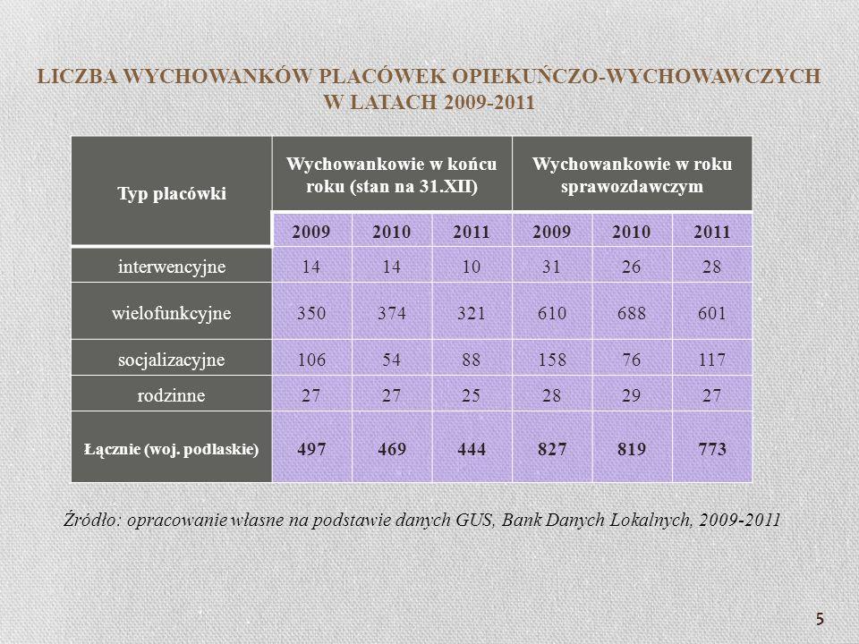 LICZBA WYCHOWANKÓW PLACÓWEK OPIEKUŃCZO-WYCHOWAWCZYCH W LATACH 2009-2011