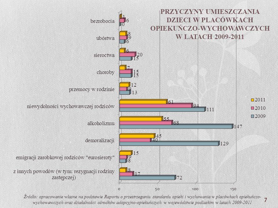 PRZYCZYNY UMIESZCZANIA DZIECI W PLACÓWKACH OPIEKUŃCZO-WYCHOWAWCZYCH W LATACH 2009-2011