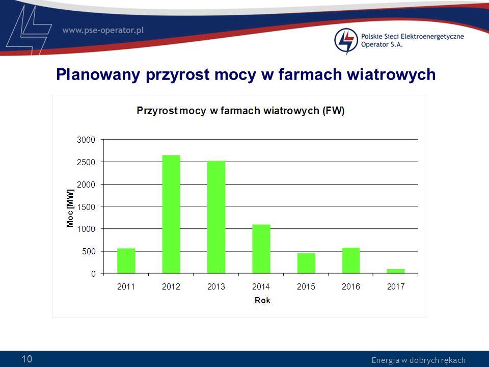 Planowany przyrost mocy w farmach wiatrowych